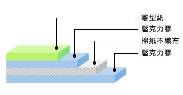 3M棉纸基材结构