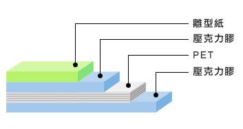 3mPET基材结构图